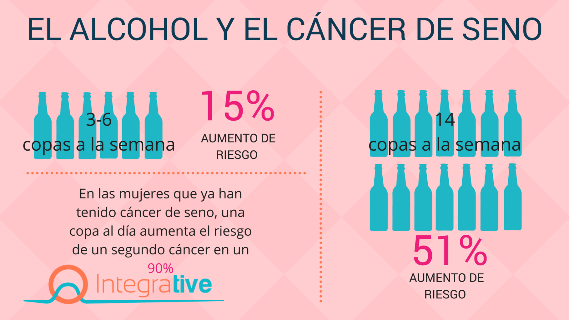 Las 'Grandes Alcoholeras' deliberadamente le restan importancia al riesgo de cáncer